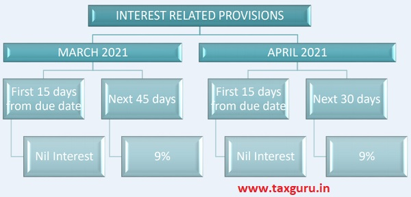 Provisions Related to Interest