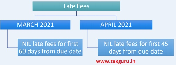 Provisions Related to Late Fees