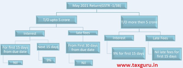 Provisions Related to MAY 2021 Return