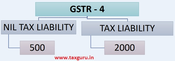 Provisions related to form GSTR - 4