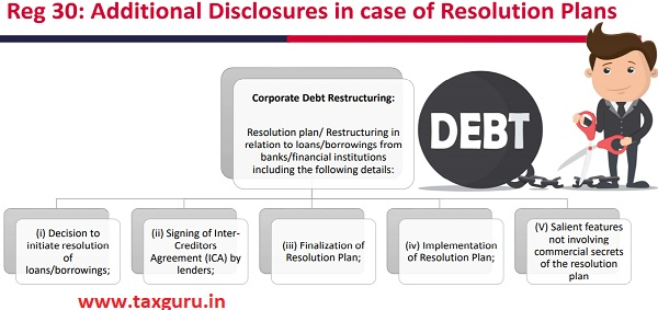 Reg 30 Additional Disclosures in case of Resolution Plans