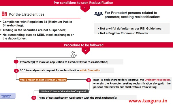 Reg 31A Reclassification of Promoters