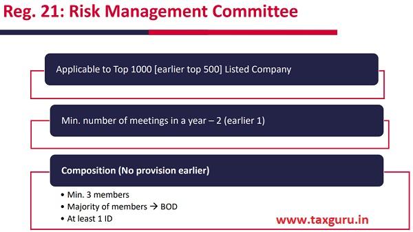 Reg. 21 Risk Management Committee