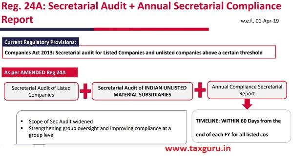 Reg. 24A Secretarial Audit Annual Secretarial Compliance