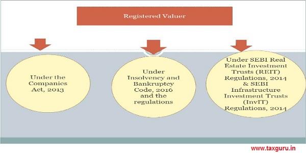 Registered Value