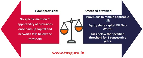 Regulation 15 Applicability of CG Norms