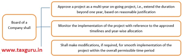 Responsibility of the Board in case of ongoing projects