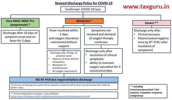 Revised Discharge Policy for COVID-19