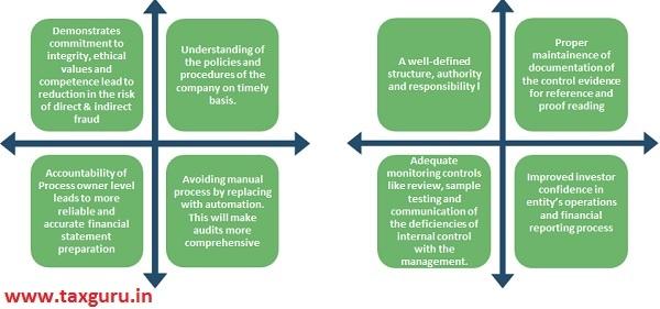 Understanding of Policy