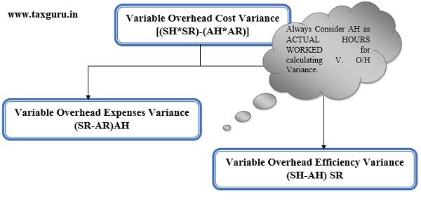 Variable Overhead Cost Variance