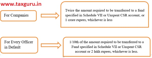 With provisions of transferring unspent amount of a CSR project