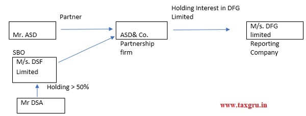 holds majority stake in the body corporate which is a partner of the partnership entity
