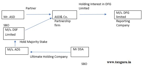 holds majority stake in the ultimate holding company of the body corporate which is a partner of the partnership entity