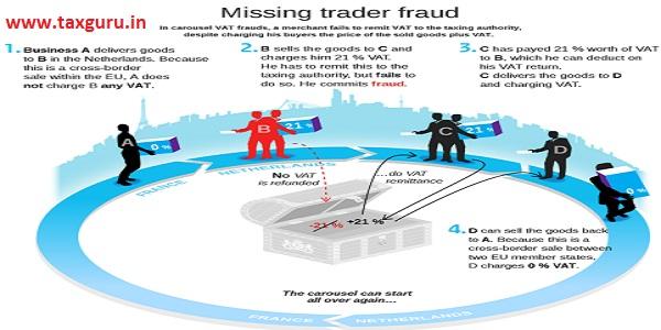 missing trader fraud
