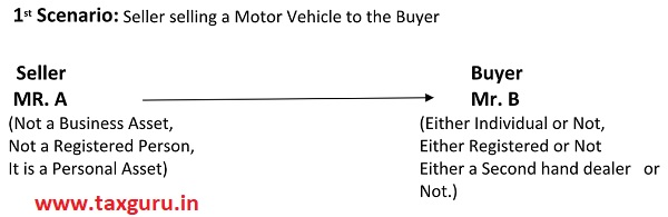 1 st Scenario - Seller selling a Motor Vehicle to the Buyer