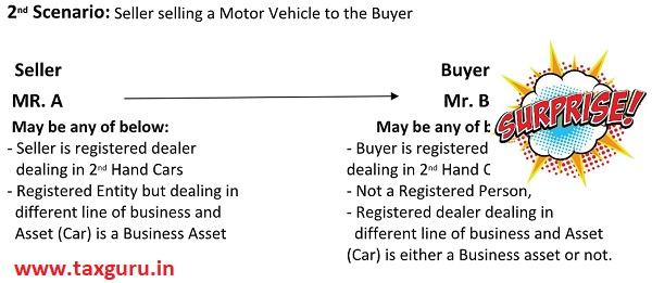 2 nd Scenario - Seller selling a Motor Vehicle to the Buyer