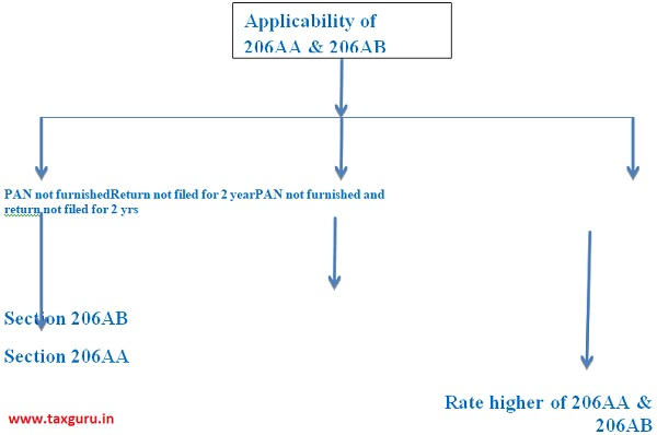 Applicability of 206AA & 206AB