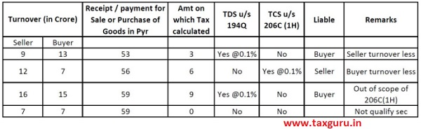 Applicability of TDS us. 194Q and TCS us. 206C(1H) on Transaction of Value
