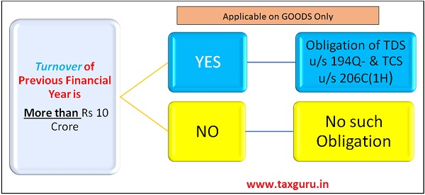 Applicable on Goods Only