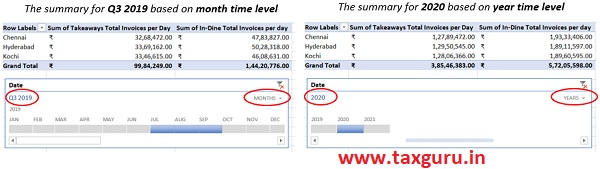 Applying the Timeline feature the sales summary can be filtered out for the required time period based on days, months, quarters and year
