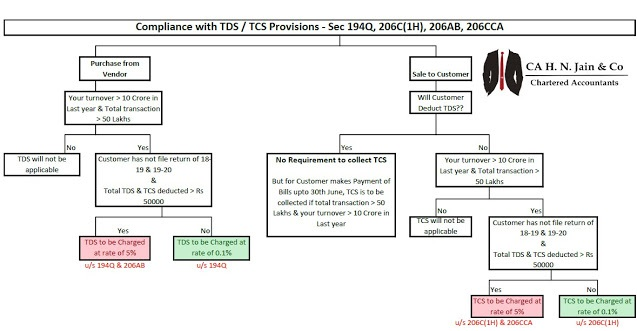 Easy Guide to Implementation of new TDS and TCS section- 194Q, 206AB, 206C(1H), 206CCA