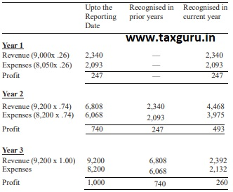 Determination of Contract Revenue and Expenses 2