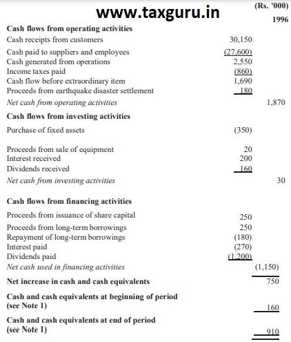 Direct Method Cash Flow Statement [Paragraph 18(a)]
