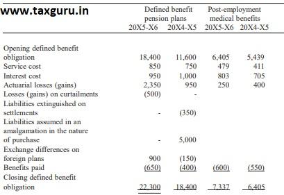 Employee Benefit Obligations 3