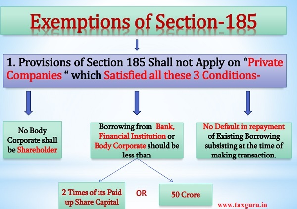 Explanation of Section-185