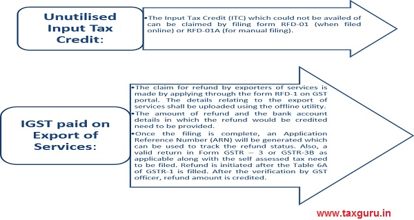 Export of Services after payment of IGST without any Bond or Letter of Undertaking