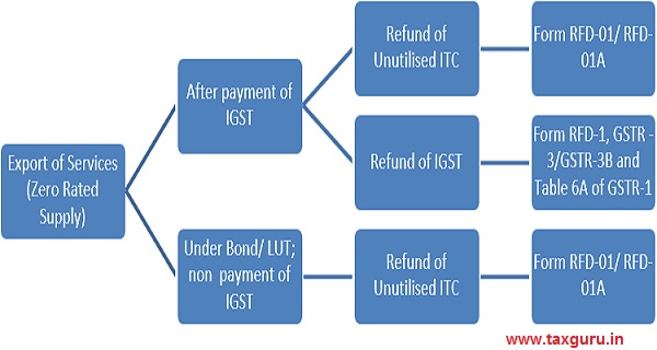 Export of Services without payment of IGST