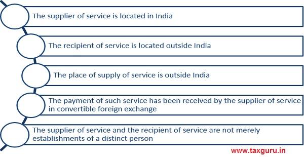 Exports under Goods and Service Tax