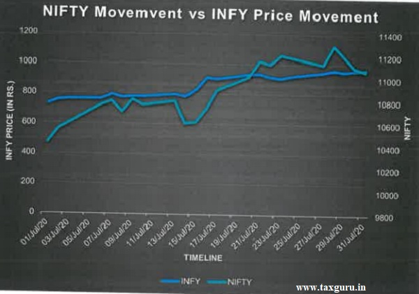 Figure No. 1 (price movement of INFY vis-a-vis Nifty movement)