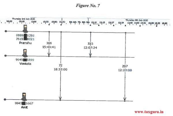 Figure No. 7