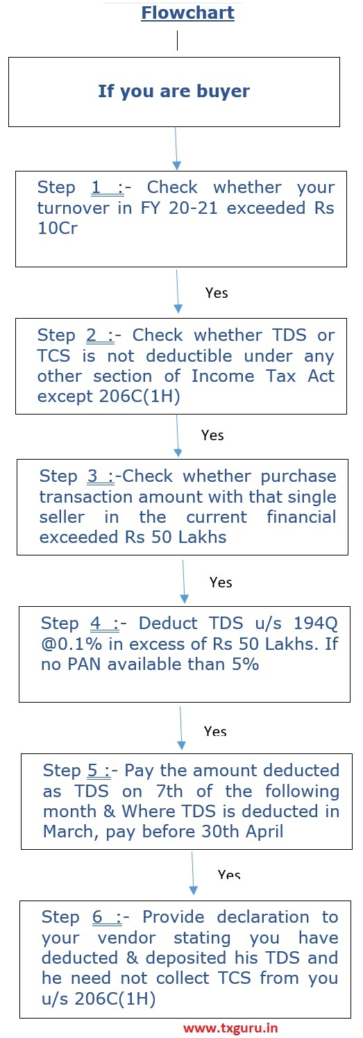 Flowchart - If you are buyer