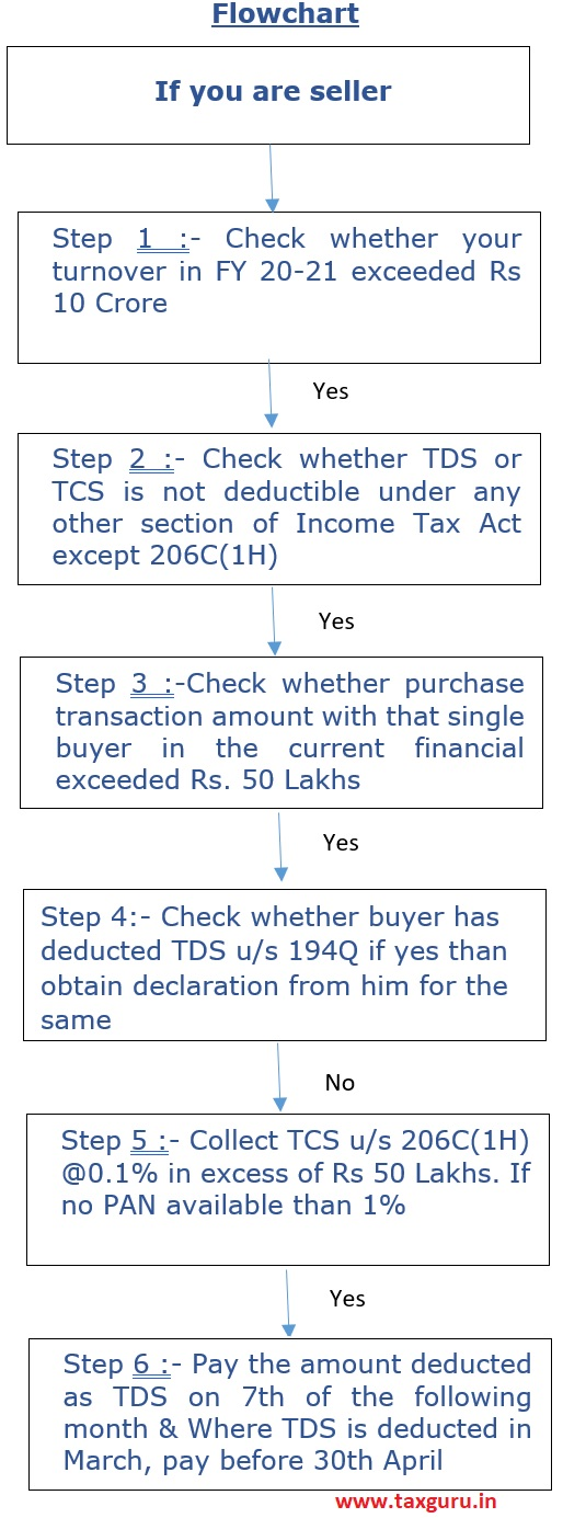 Flowchart - If you are seller