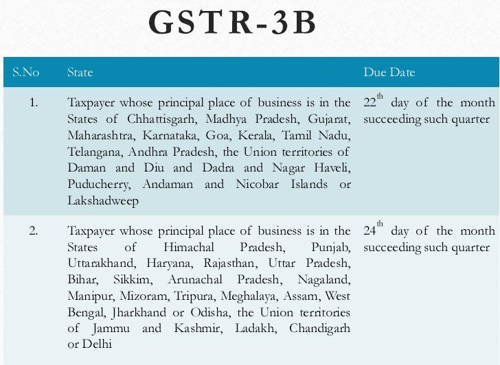 GSTR 3B Due date