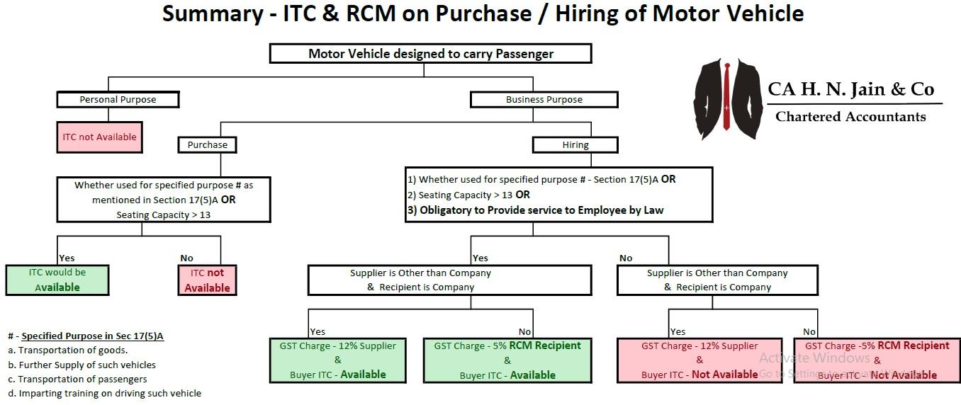 Motor Vehicle - ITC RCM - Chart