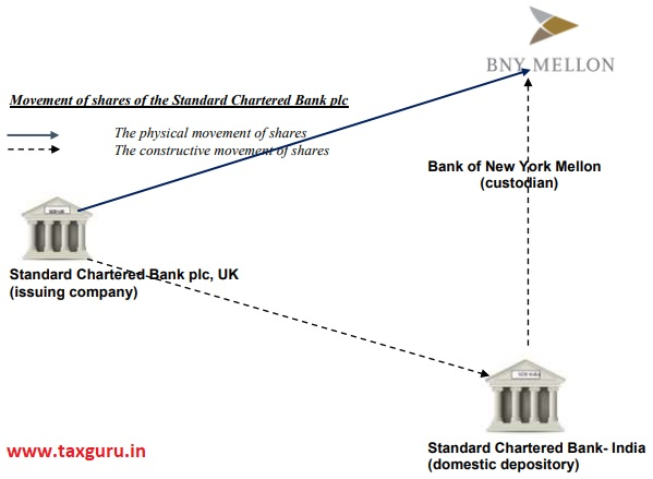 Movement of shares of the Standard Chartered Bank Plc
