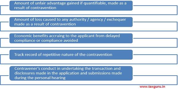 Procedure of Compounding