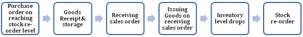 Purchase order on reaching stock reorder level