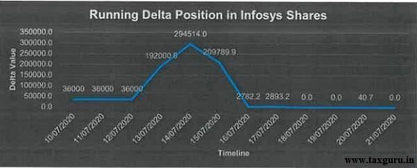 Running delta position in infosys shares