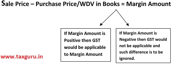 Sale Price – Purchase Price or WDV in Books Margin Amount