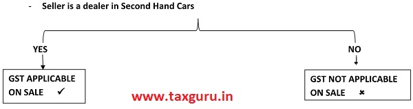 Seller is a dealer in Second Hand Cars