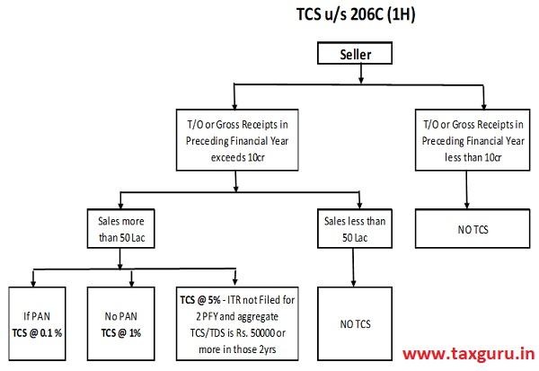TCS us 206C(1H)