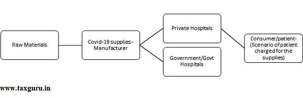 The process flow chart of the supplies