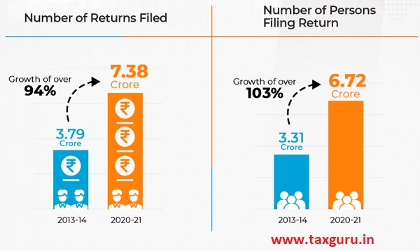 Unprecedented Growth of Income Tax Returns Filed in Last 7 Years