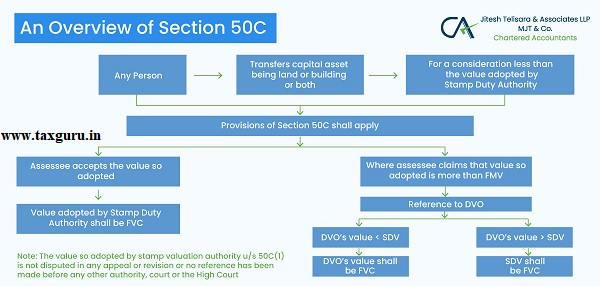 an overview of section 50C