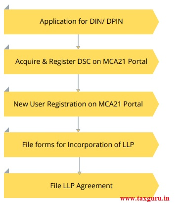 application for DIN-DPIN