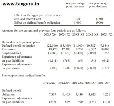 balance sheet date (expressed as weighted averages) 2